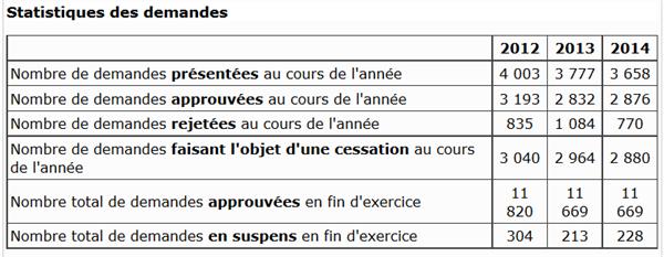 2012 2014 Demandes Invalidite F