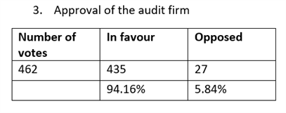Results Audit Firm 2019