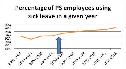 Chart Showing Percentage of PS Employees Using Sick Leave in a Given Year
