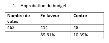 Results Budget 2019 Fr