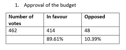 Results Budget 2019