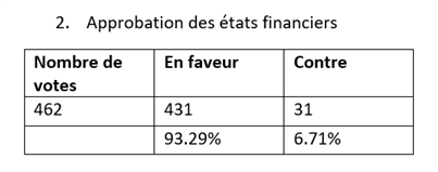 Results Financial Budget 2019 Fr